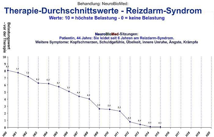 Reizdarmsyndrom-Darmbeschwerden-Heilung-Therapie-alternative